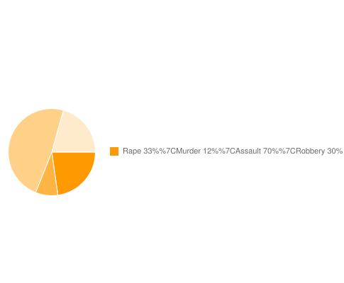 Cheektowaga Security and Personal Crime Risks